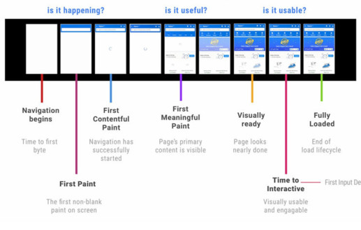 Web loading is a Journey